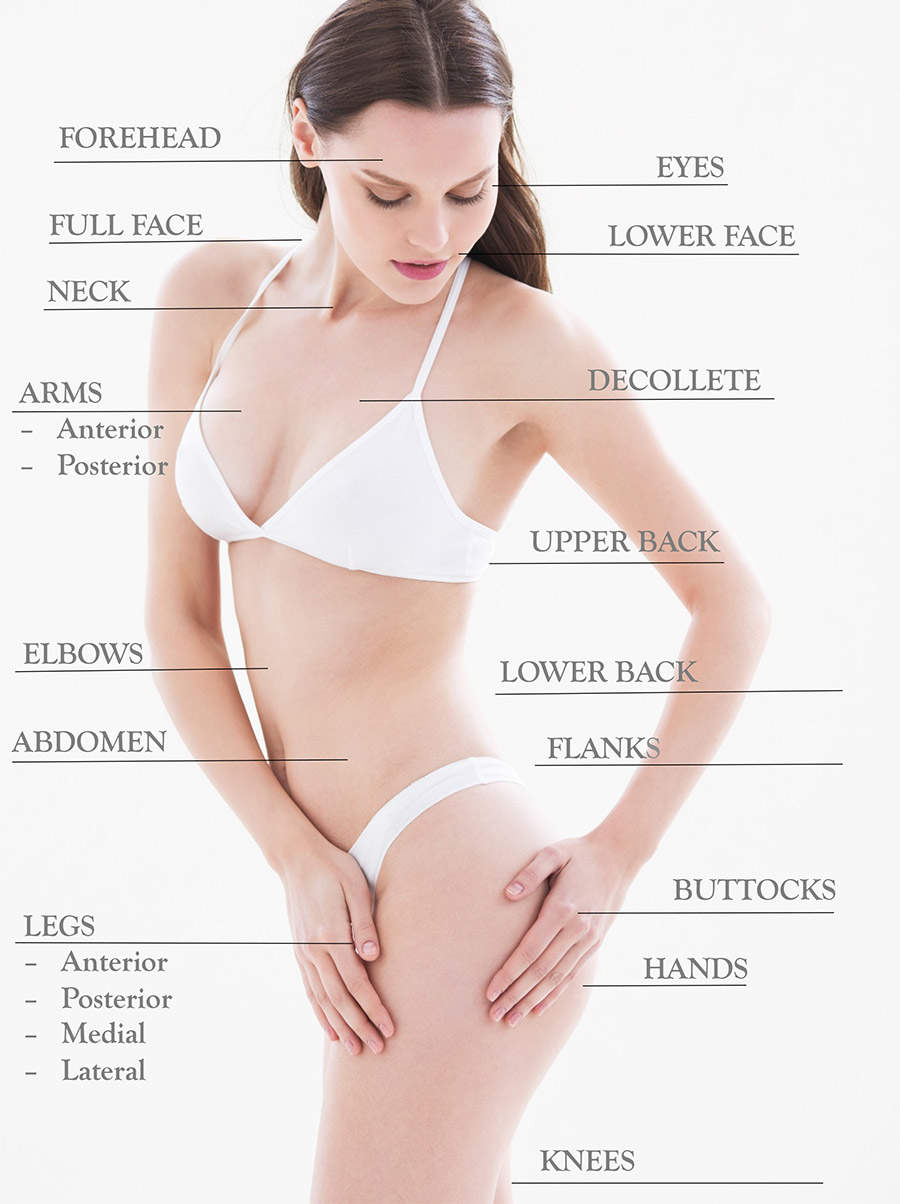 Image of Medical Aesthetic Treatment Areas available at NuYou Weight Loss and More